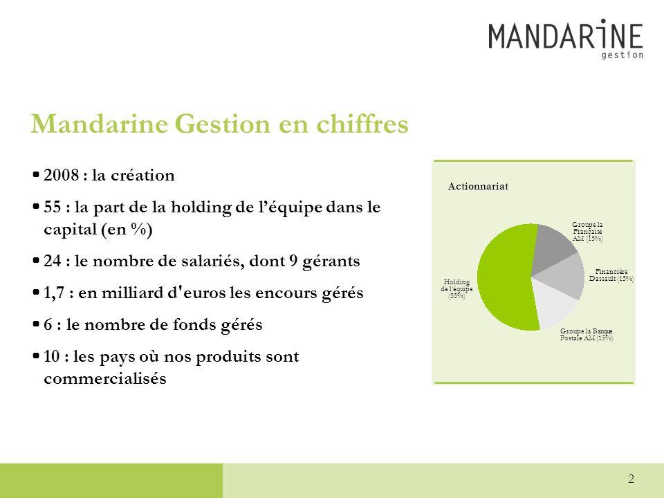 Mandarine Gestion en chiffres
