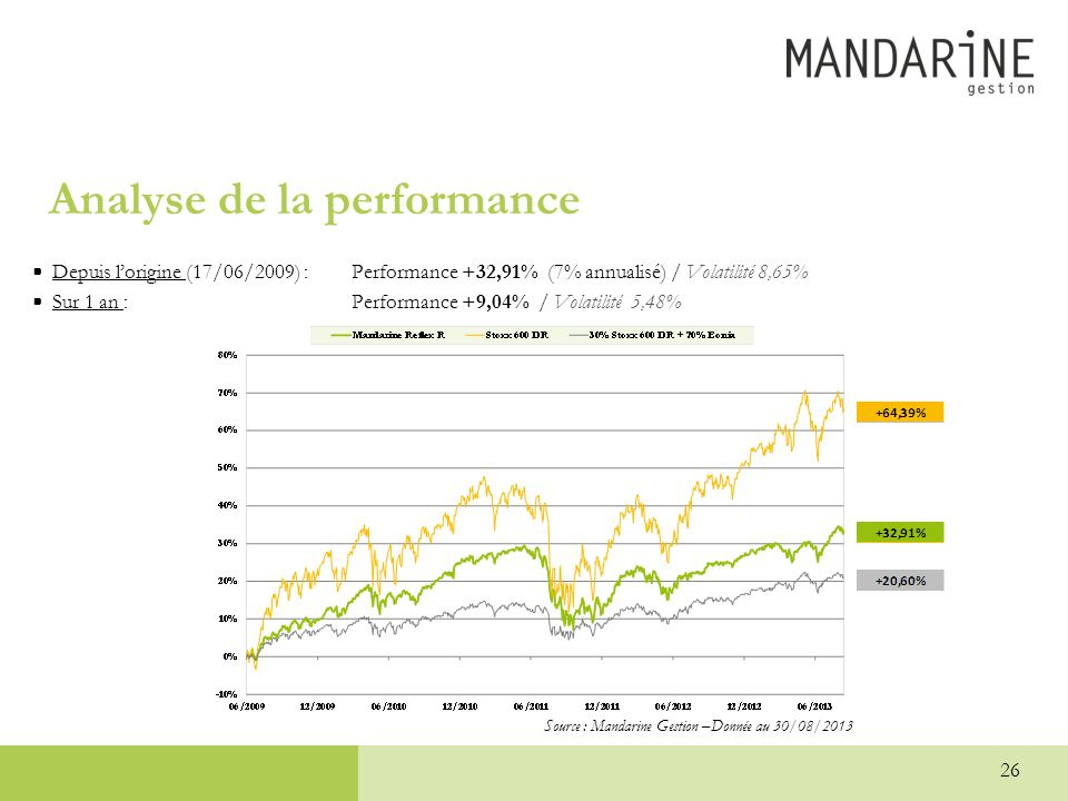 Analyse de la performance