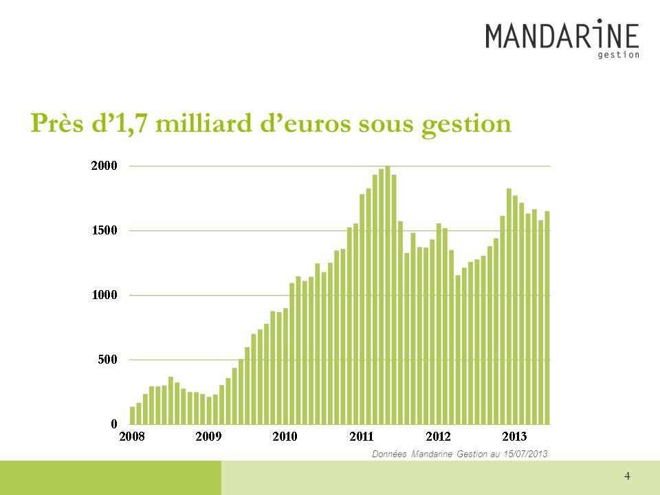 Près d'1,7 milliard d'euros sous gestion