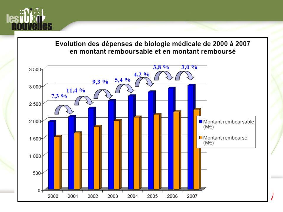 Evolution des dépenses de Biologie