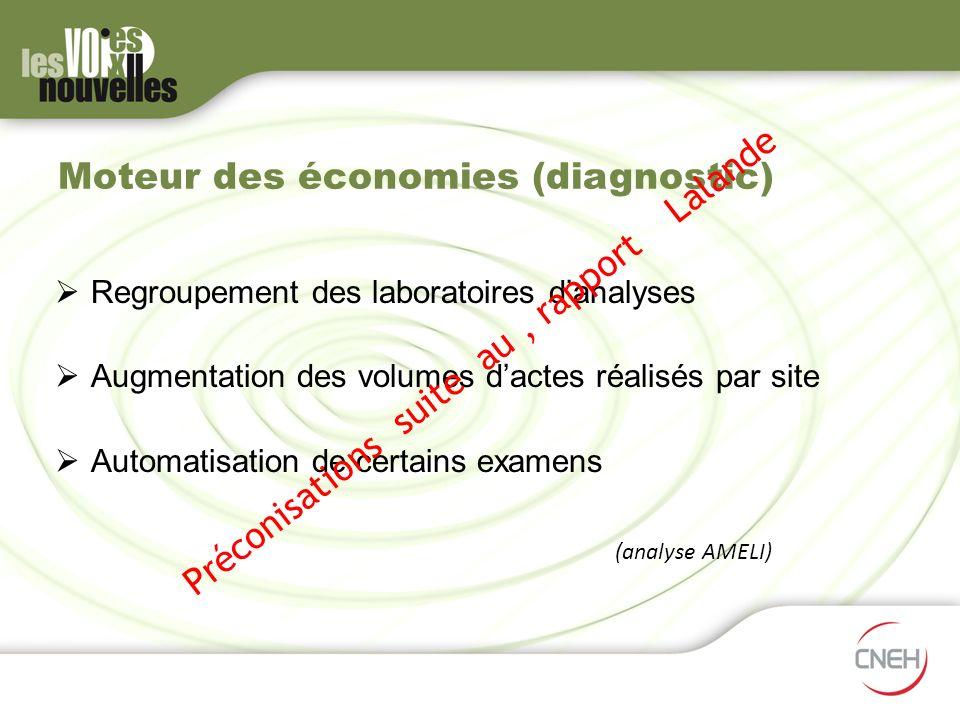 Moteur des économies (diagnostic)