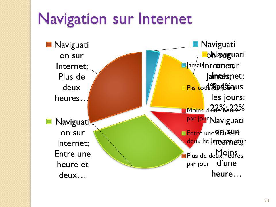 Navigation sur Internet