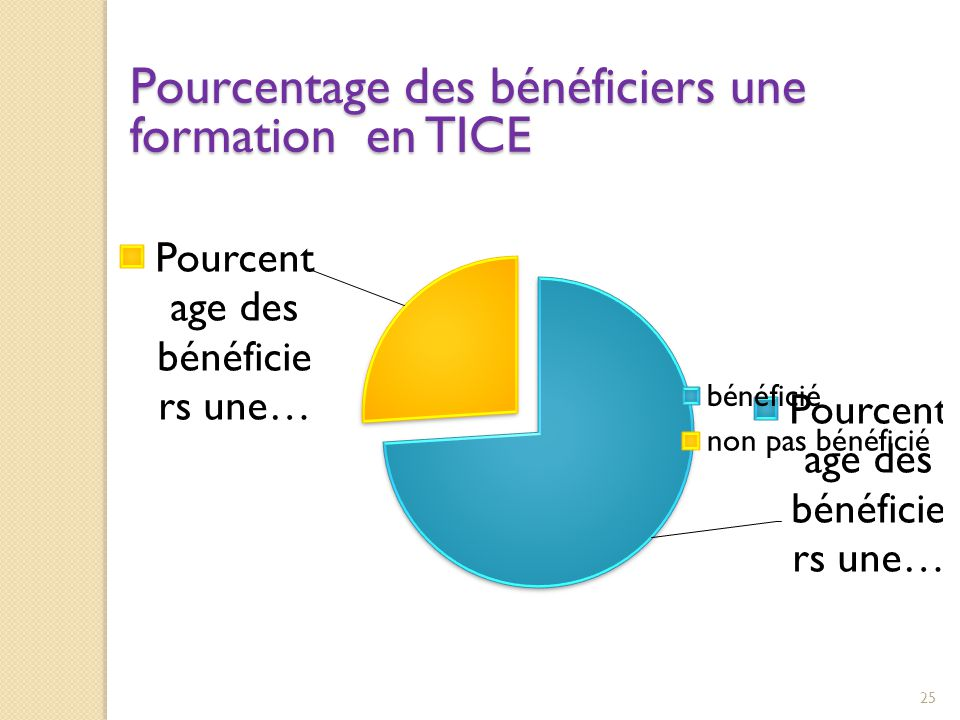Pourcentage des bénéficiers une formation en TICE