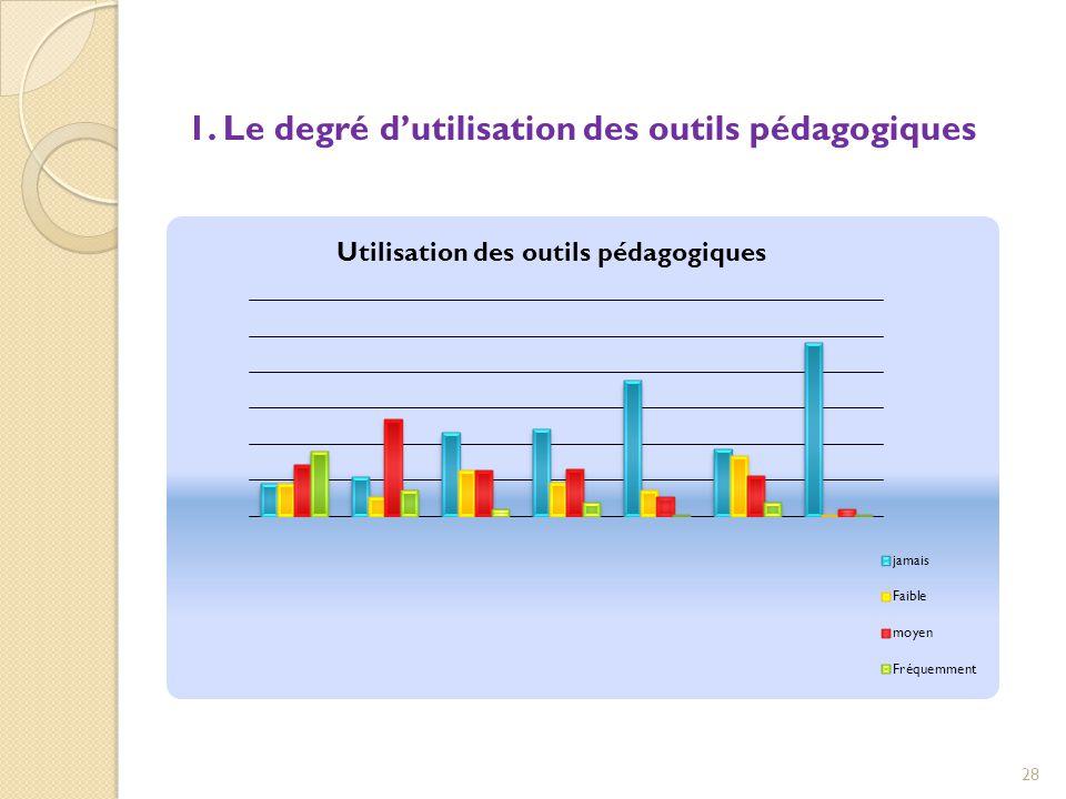 1. Le degré d'utilisation des outils pédagogiques