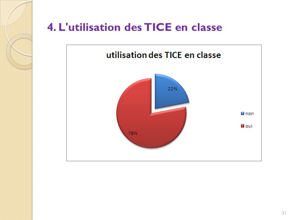 4. L utilisation des TICE en classe