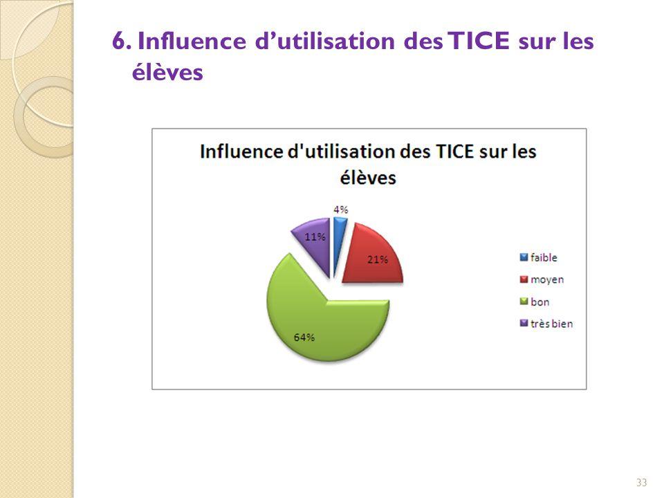 6. Influence d'utilisation des TICE sur les élèves