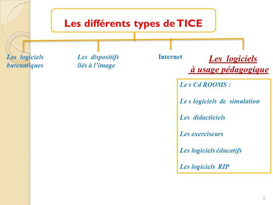 Les différents types de TICE