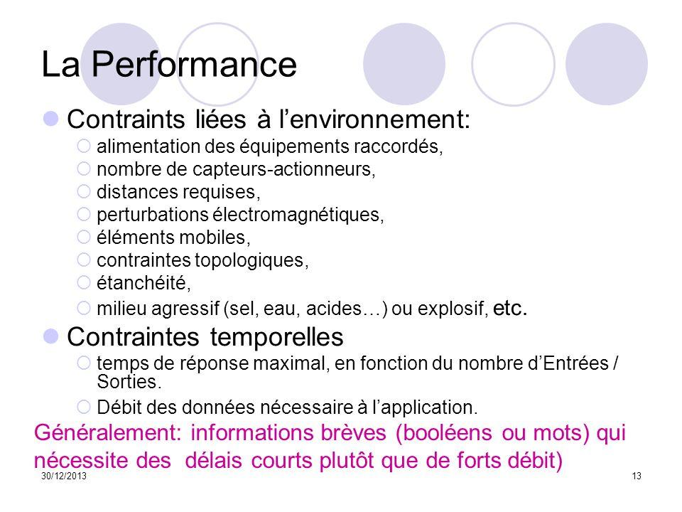 La Performance Contraints liées à l'environnement: