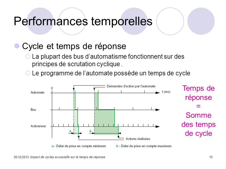 Performances temporelles