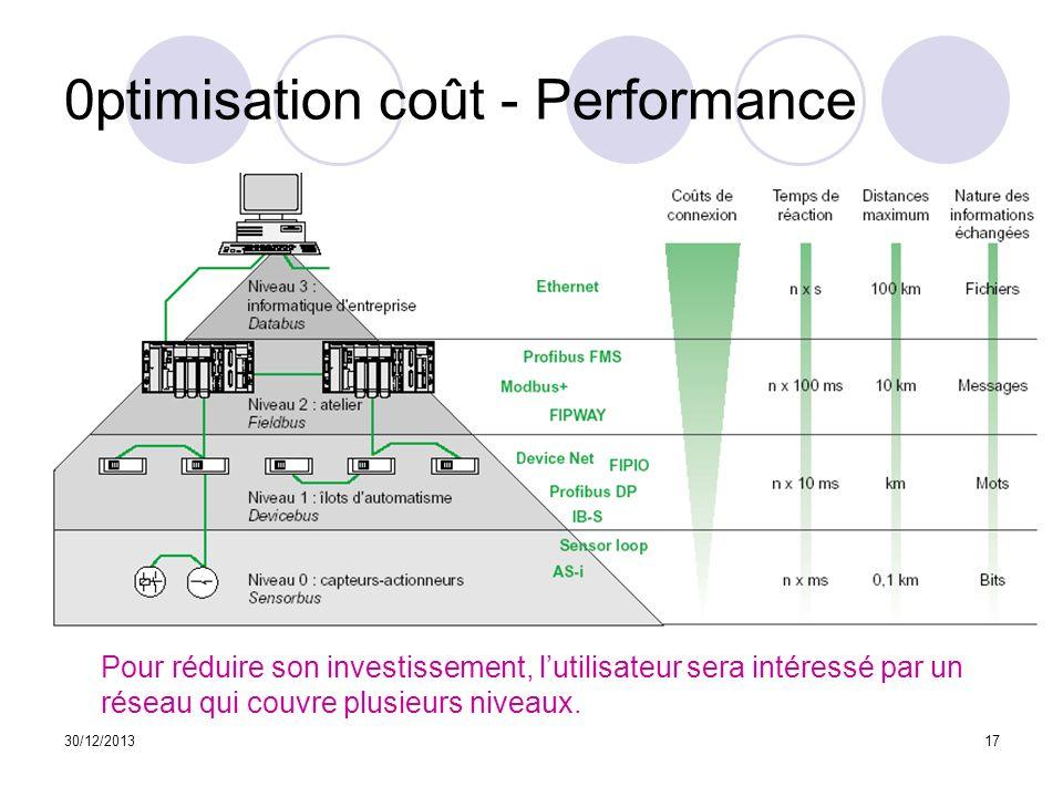0ptimisation coût - Performance