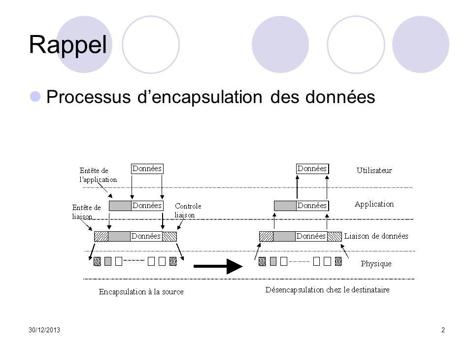 Rappel Processus d'encapsulation des données 25/03/2017