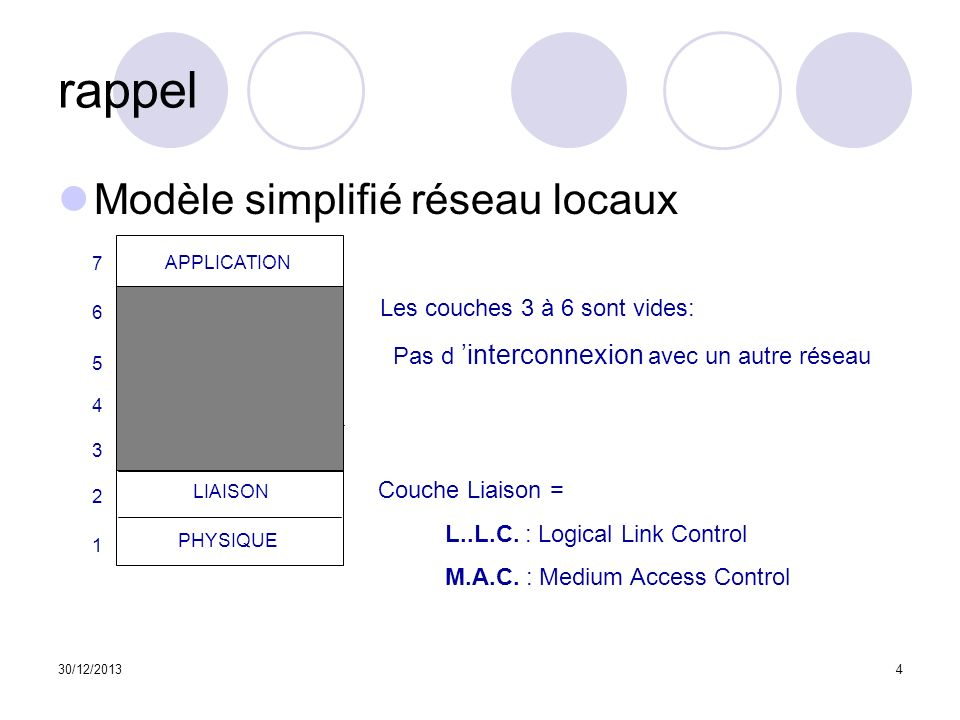 rappel Modèle simplifié réseau locaux Les couches 3 à 6 sont vides: