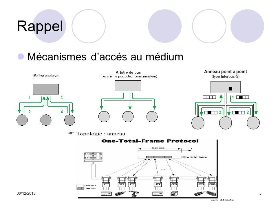 Rappel Mécanismes d'accés au médium 25/03/2017