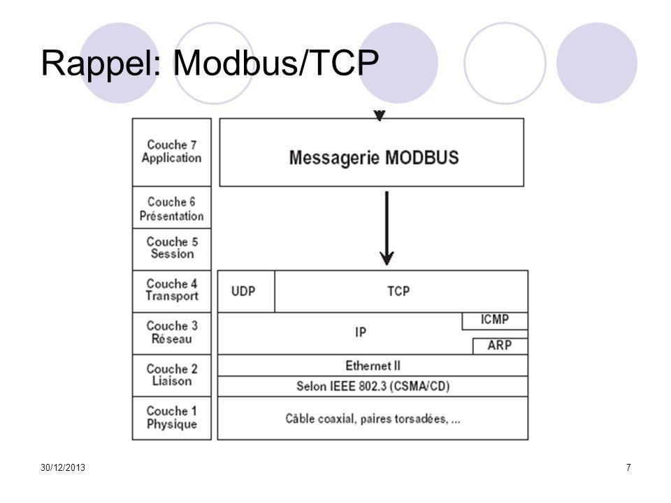 Rappel: Modbus/TCP 25/03/2017