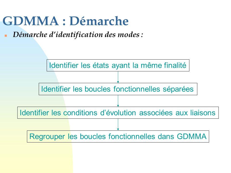 GDMMA : Démarche Démarche d'identification des modes :