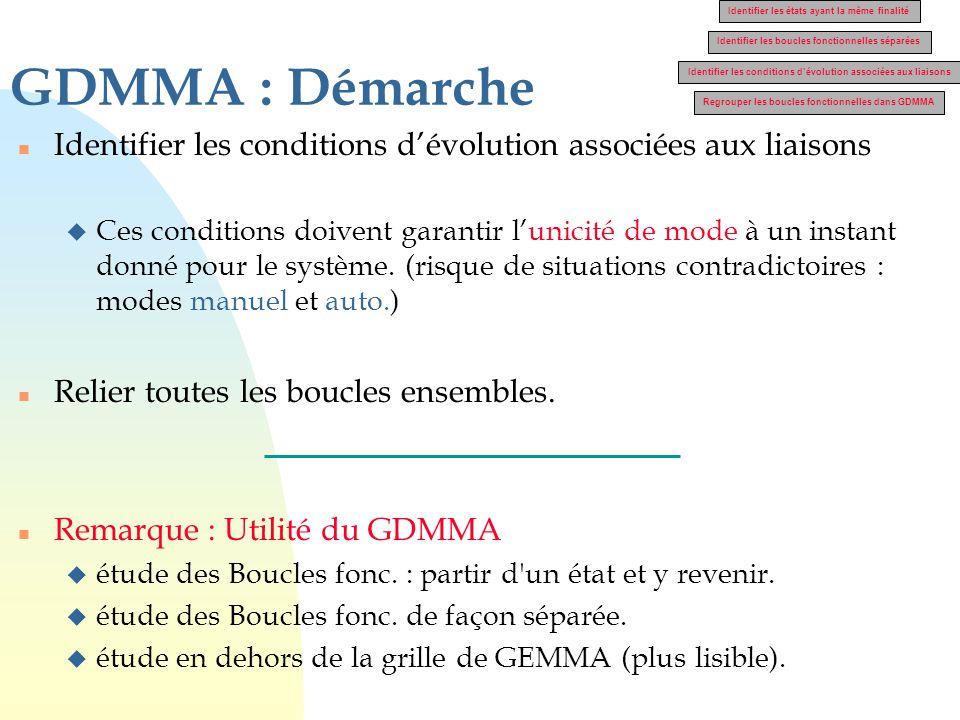 GDMMA : Démarche Identifier les états ayant la même finalité. Identifier les boucles fonctionnelles séparées.