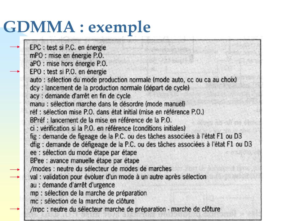 GDMMA : exemple