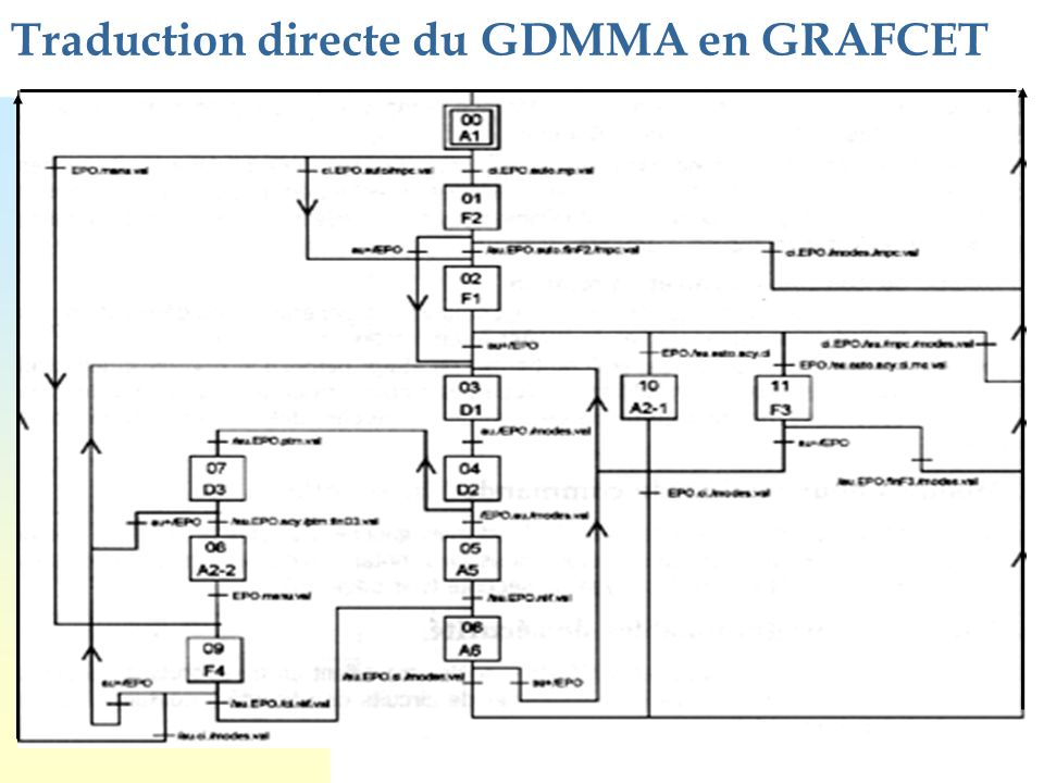 Traduction directe du GDMMA en GRAFCET