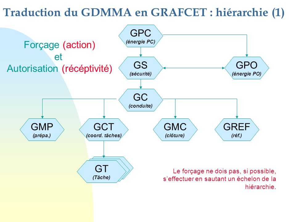 Traduction du GDMMA en GRAFCET : hiérarchie (1)