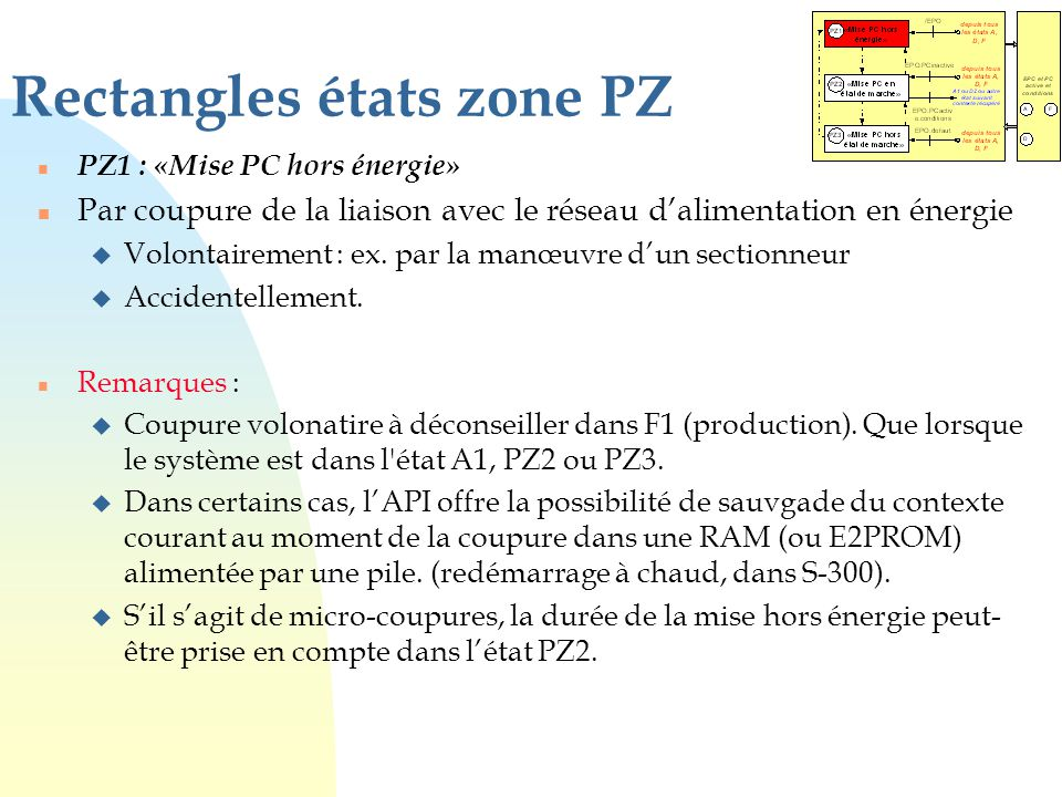 Rectangles états zone PZ