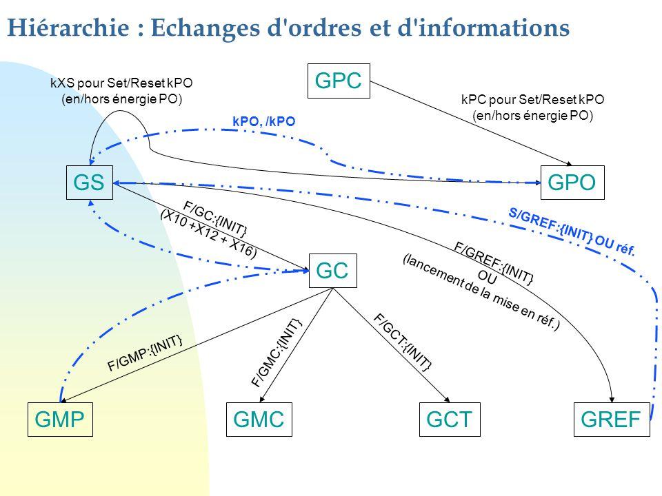 Hiérarchie : Echanges d ordres et d informations