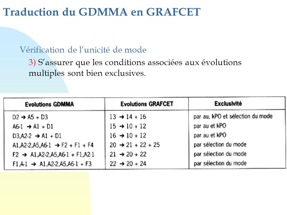 Traduction du GDMMA en GRAFCET