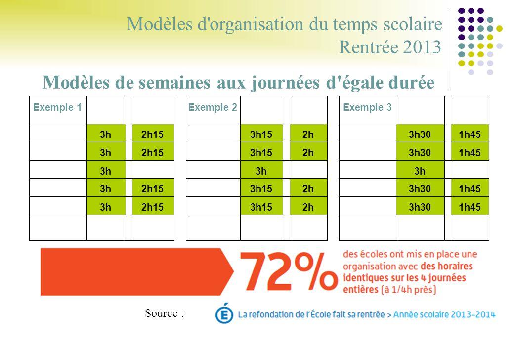 Modèles d organisation du temps scolaire Rentrée 2013