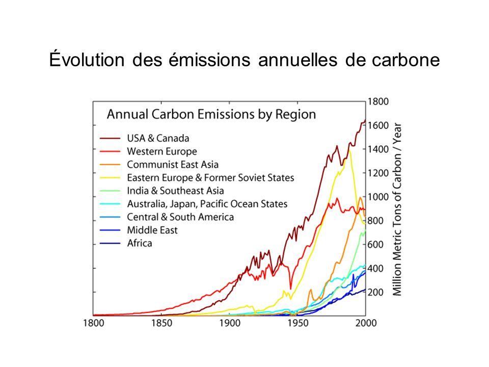 Évolution des émissions annuelles de carbone