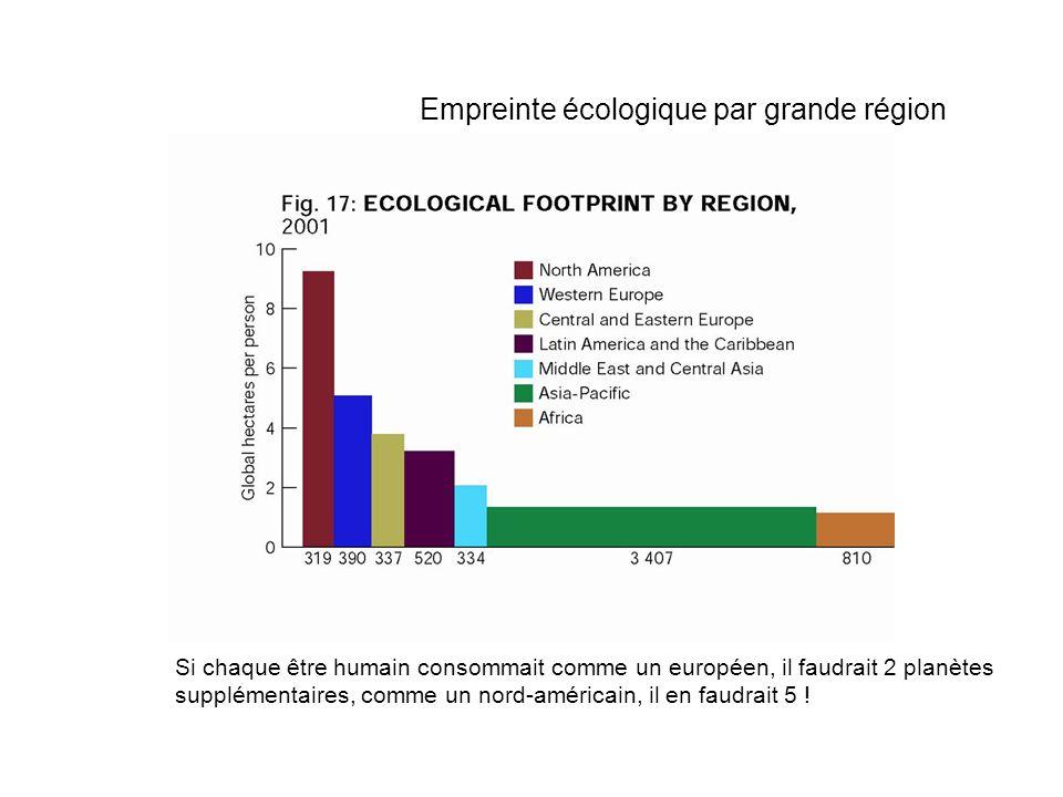 Empreinte écologique par grande région