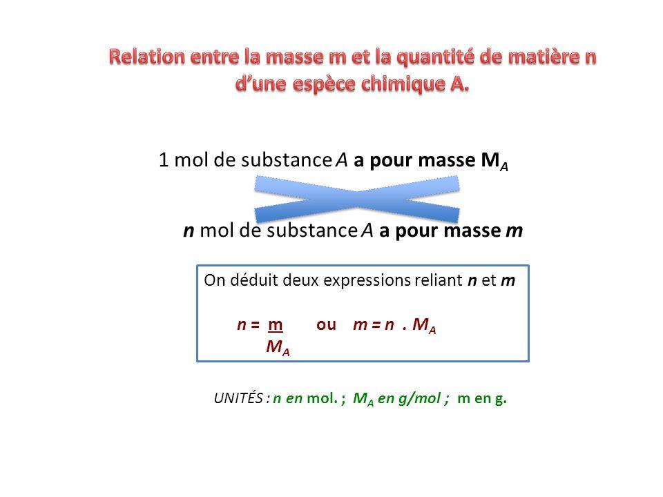Relation entre la masse m et la quantité de matière n d'une espèce chimique A.