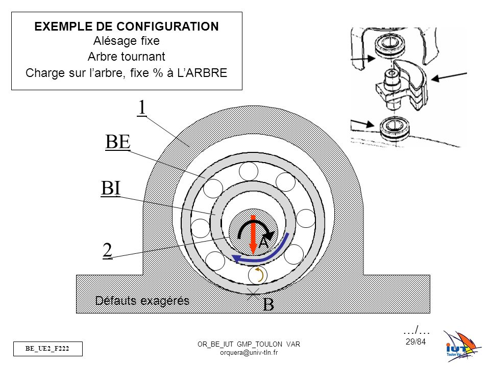1 BE BI 2 B A EXEMPLE DE CONFIGURATION Alésage fixe Arbre tournant