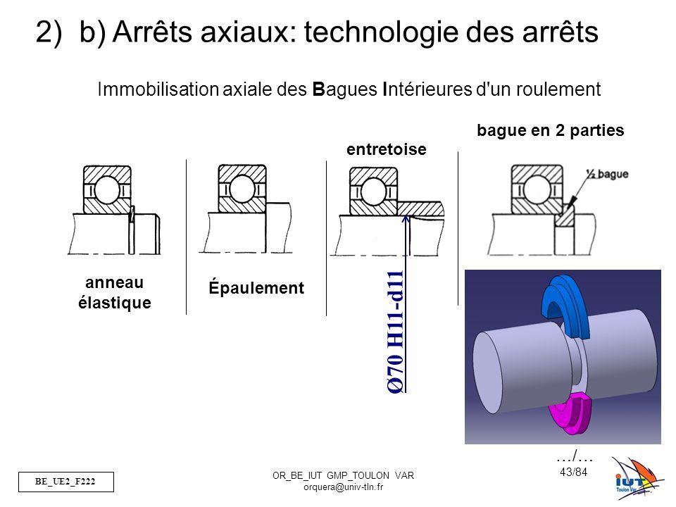 b) Arrêts axiaux: technologie des arrêts
