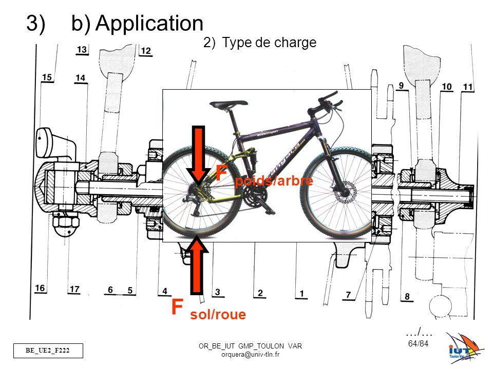 F poids/arbre F sol/roue
