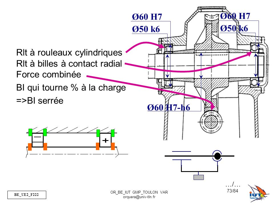 Rlt à rouleaux cylindriques Rlt à billes à contact radial