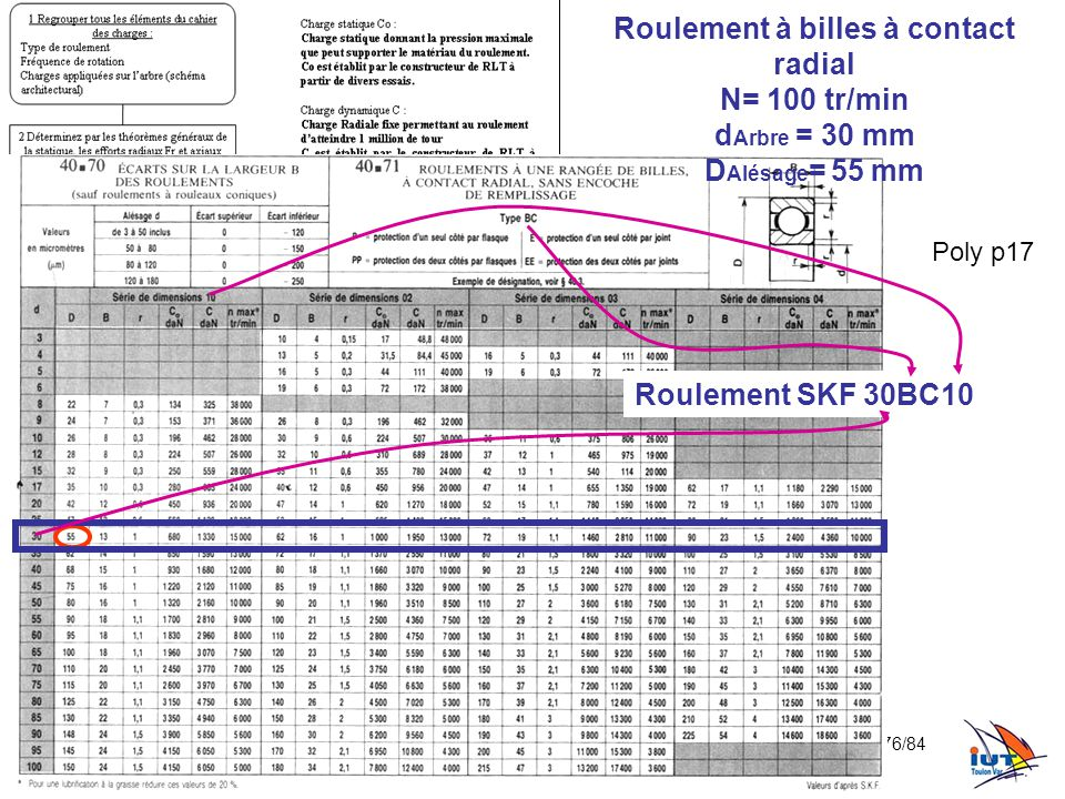 Roulement à billes à contact radial