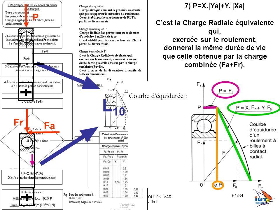 L10 P Fr Fa 7) P=X.|Ya|+Y. |Xa| C'est la Charge Radiale équivalente