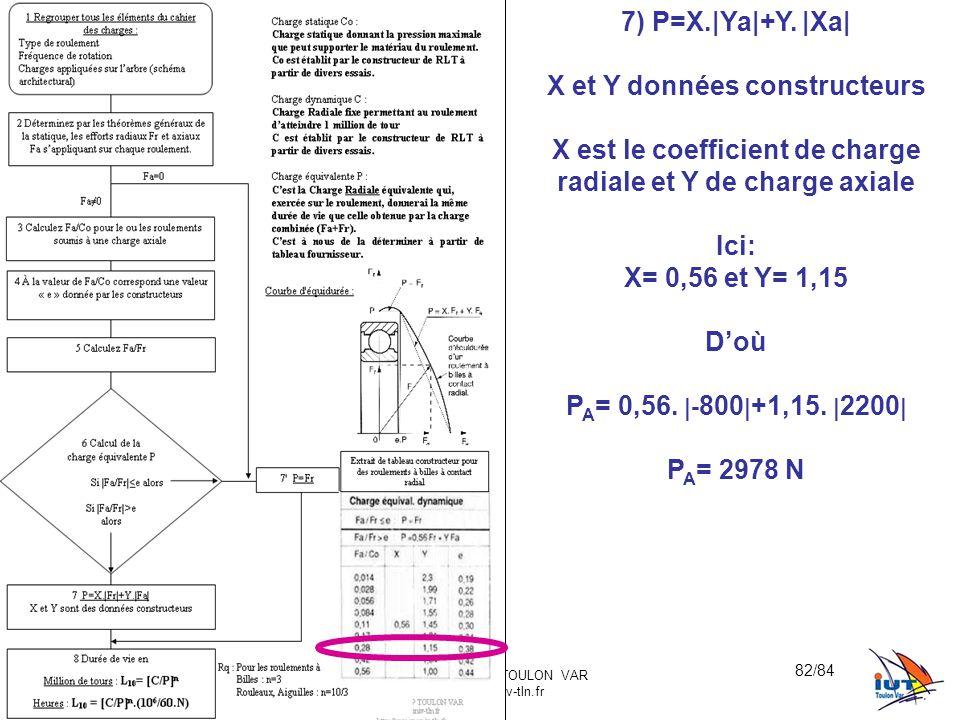 X et Y données constructeurs