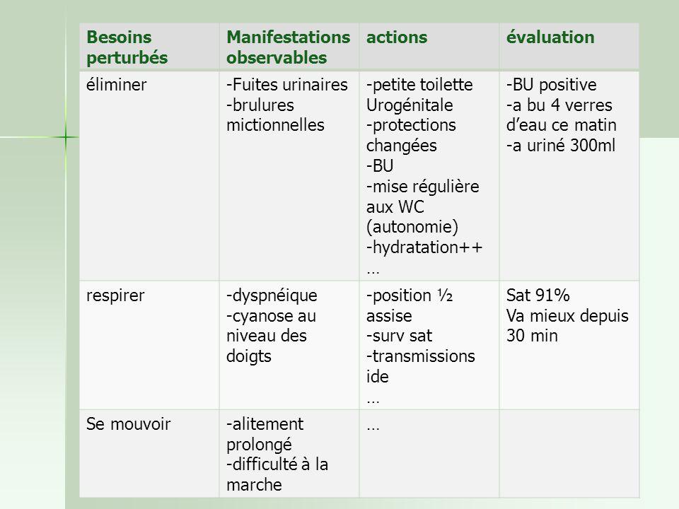 Besoins perturbés Manifestations observables. actions. évaluation. éliminer. -Fuites urinaires.