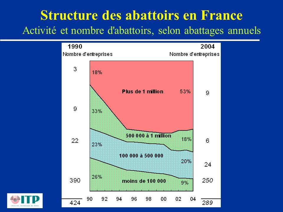 Structure des abattoirs en France Activité et nombre d abattoirs, selon abattages annuels