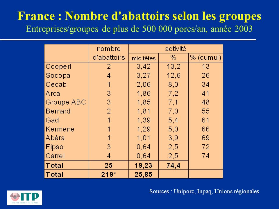 France : Nombre d abattoirs selon les groupes Entreprises/groupes de plus de 500 000 porcs/an, année 2003