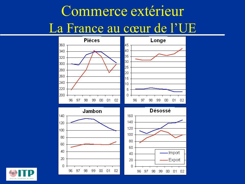 Commerce extérieur La France au cœur de l'UE