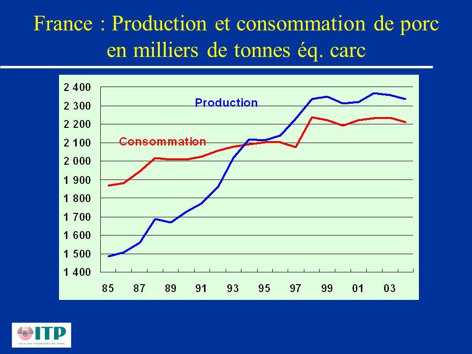 France : Production et consommation de porc en milliers de tonnes éq