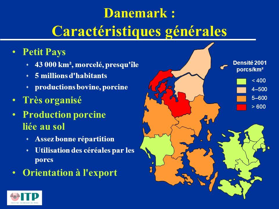 Danemark : Caractéristiques générales