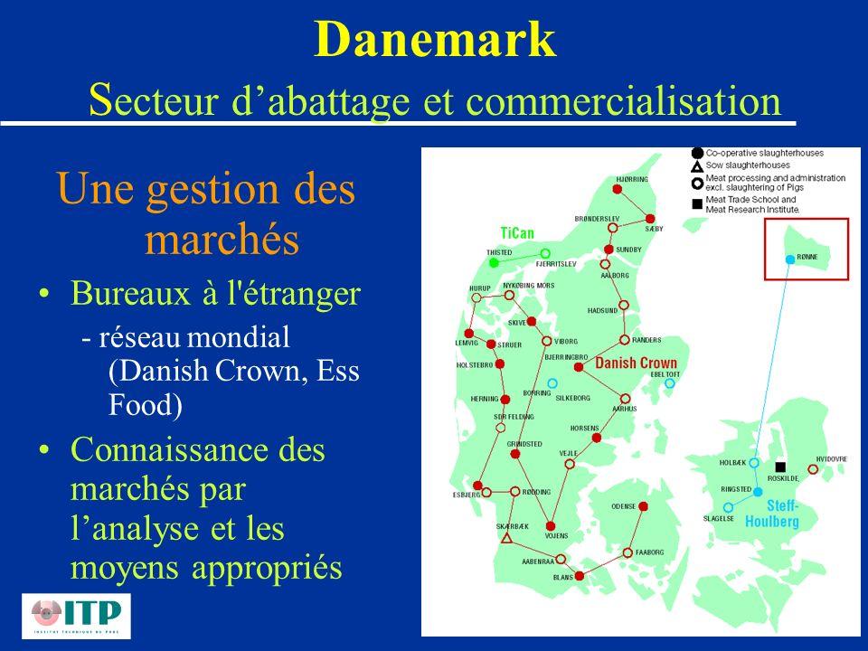 Danemark Secteur d'abattage et commercialisation
