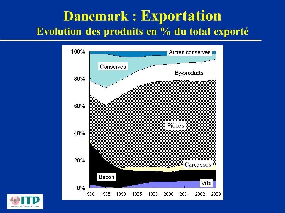 Danemark : Exportation Evolution des produits en % du total exporté
