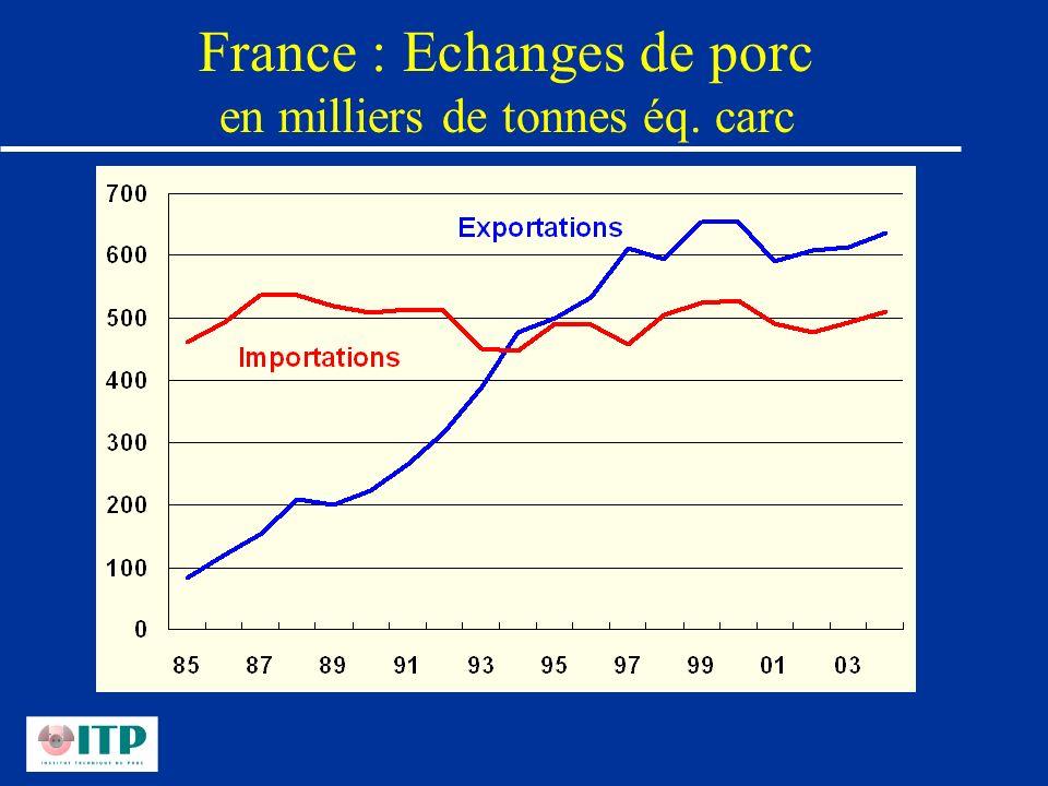 France : Echanges de porc en milliers de tonnes éq. carc