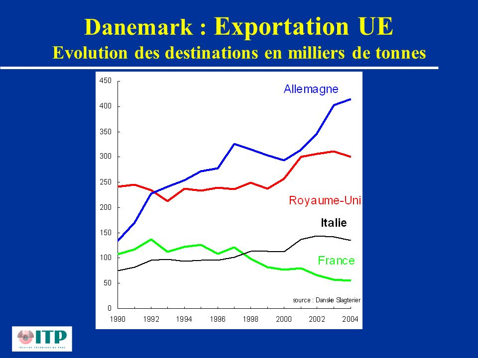 Danemark : Exportation UE Evolution des destinations en milliers de tonnes