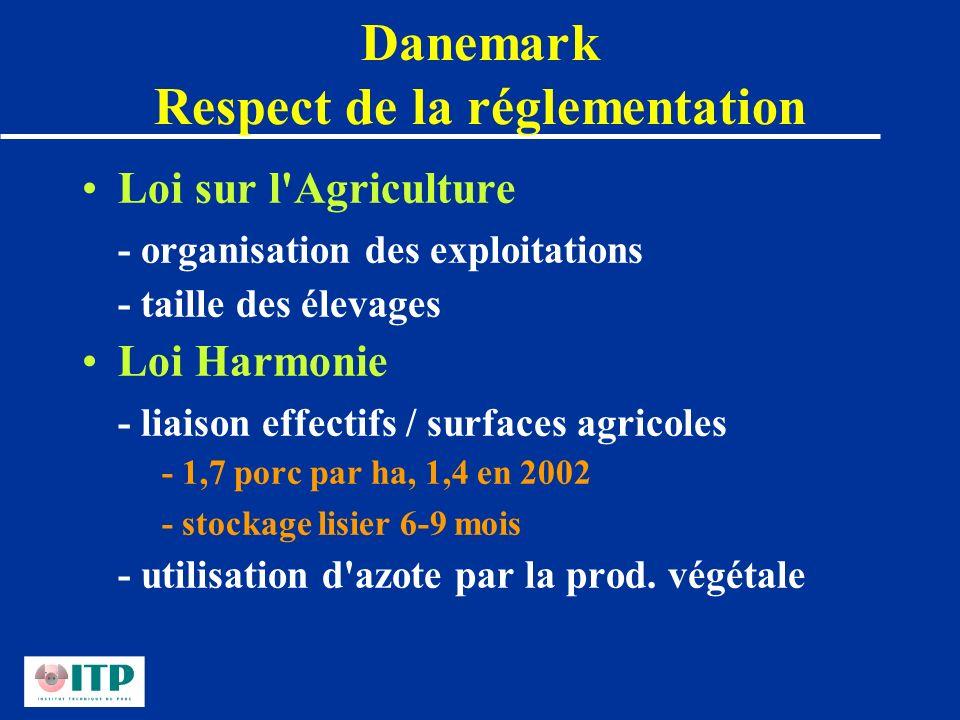 Danemark Respect de la réglementation