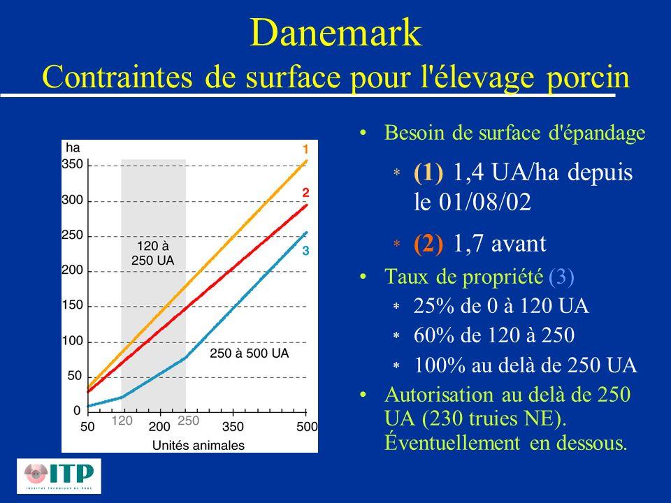 Danemark Contraintes de surface pour l élevage porcin