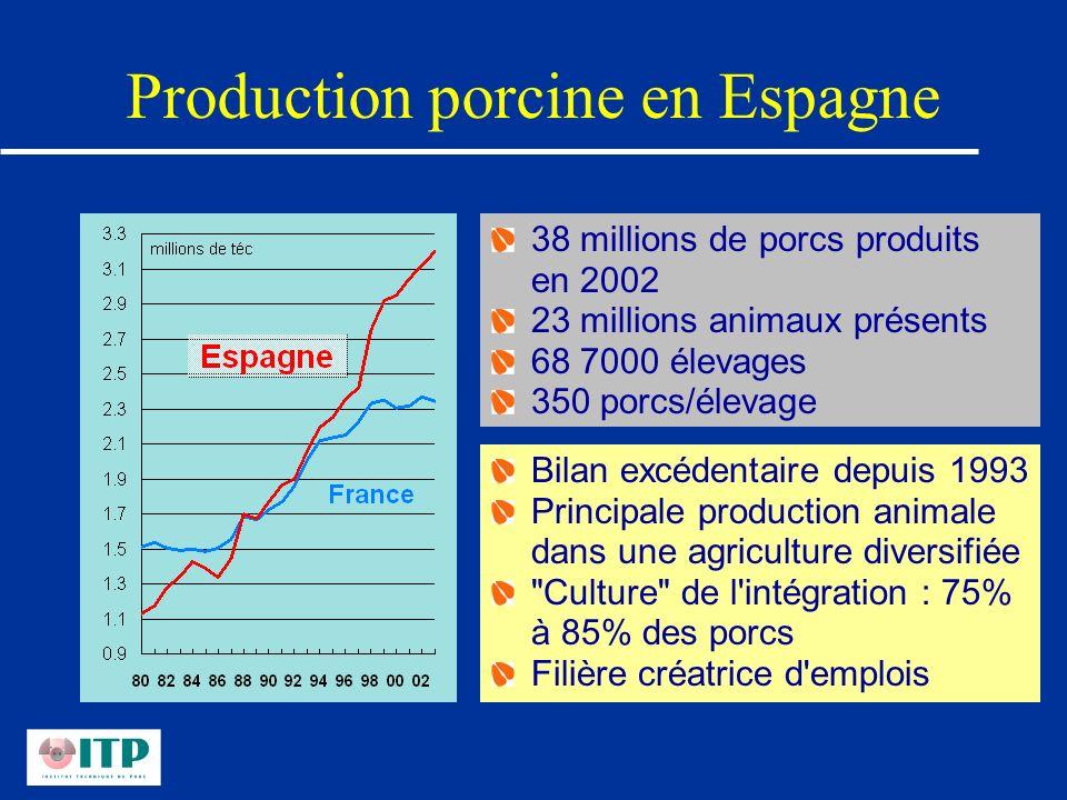 Production porcine en Espagne